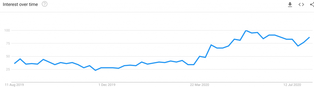 Garden Office on Google Trends